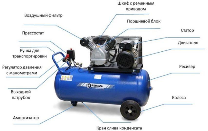 Элементы поршневого компрессора