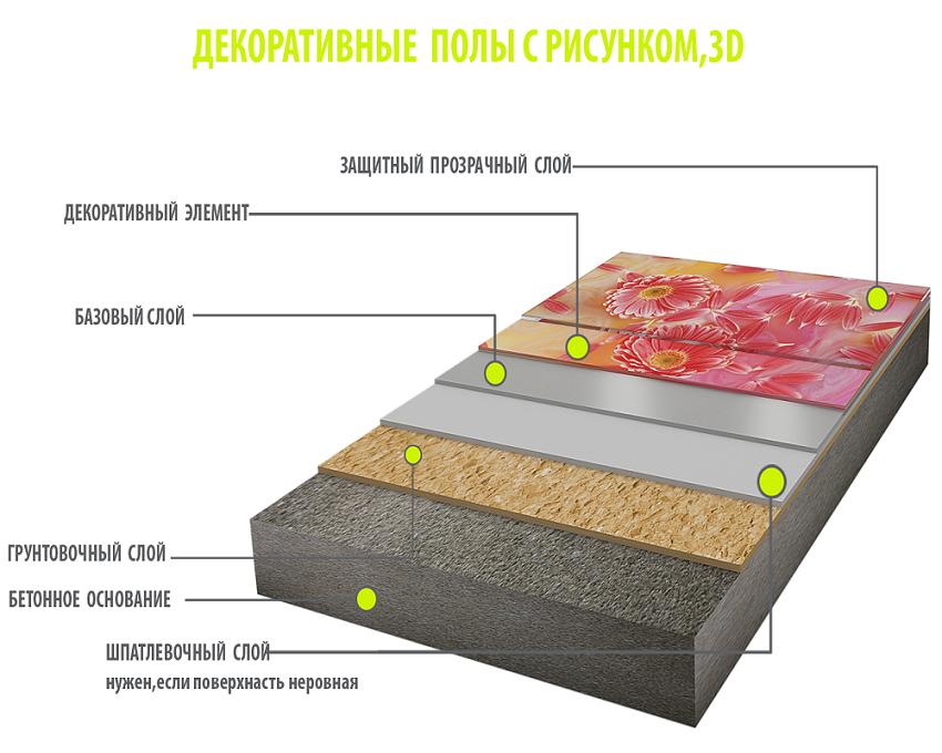 Полимерные полы схема