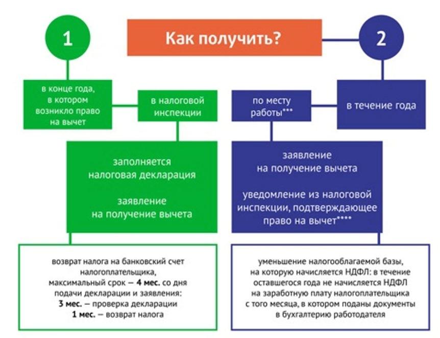 Налоговый вычет – схема получения