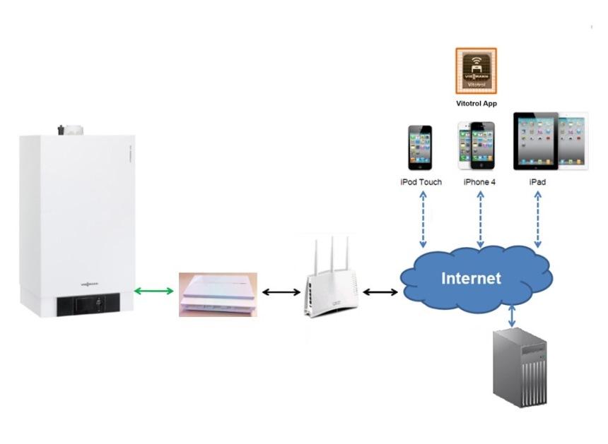 Управлением котлом через интернет