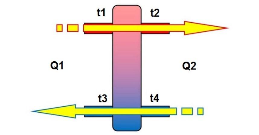 Гидрострелка, равновесие