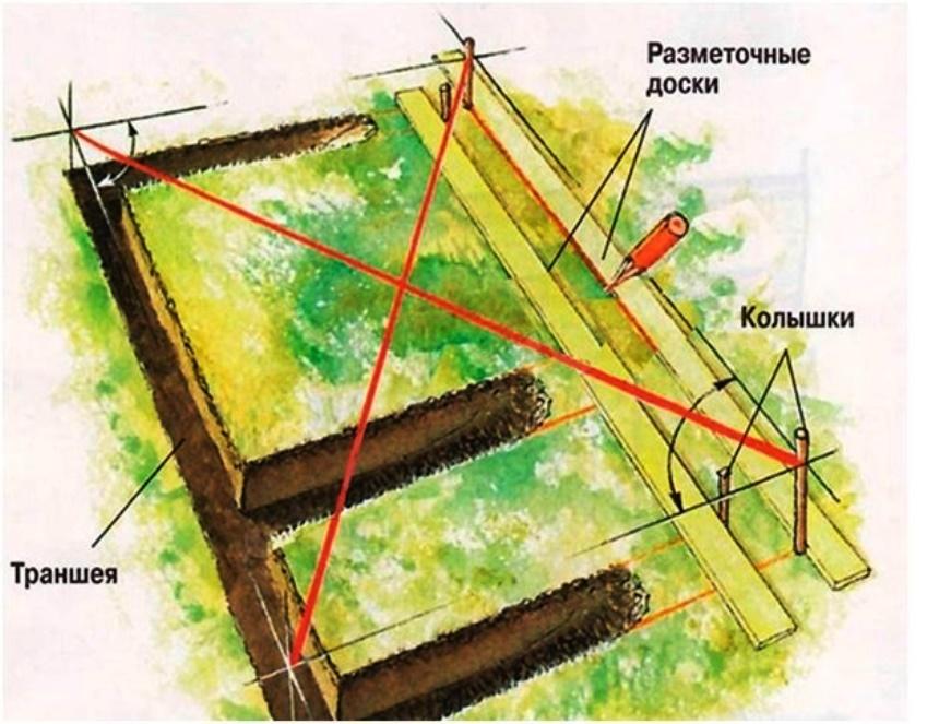 Проверка диагоналей при разметке