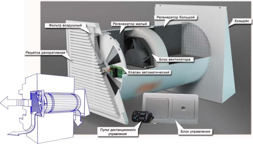 Элементы приточной вентиляции