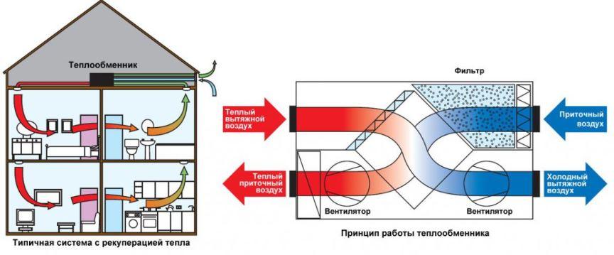Типичная схема вентиляции
