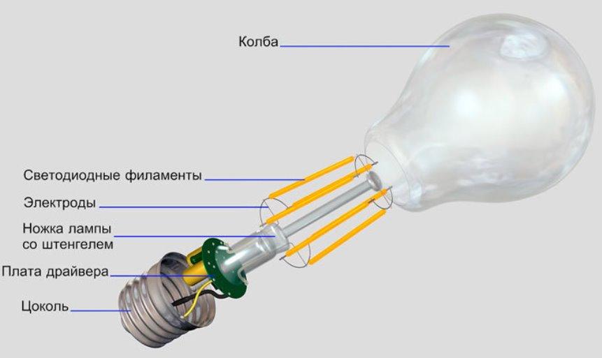 Филаментная лампа, устройство